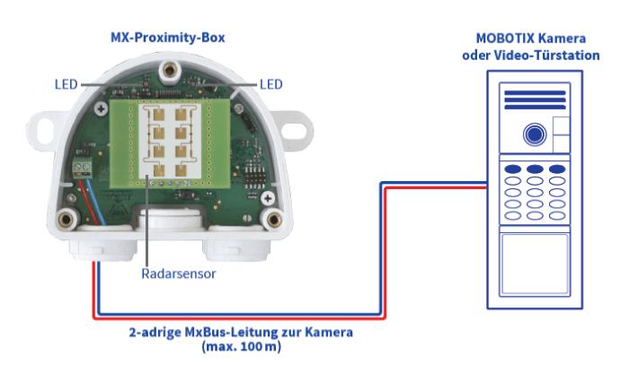 ProxBox-an-T25