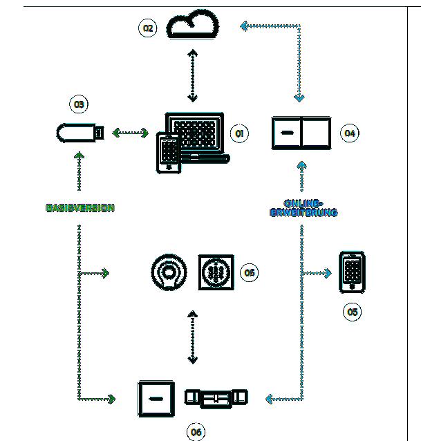 Aufbau des SimonsVoss MobileKey-System