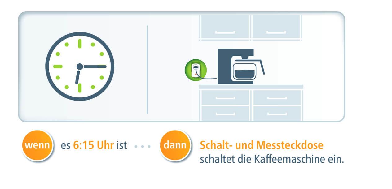 devolo Schalt- und Messsteckdose Szenario3