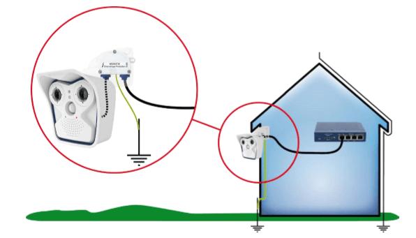 Überspannungsschutz MOBOTIX Kamera